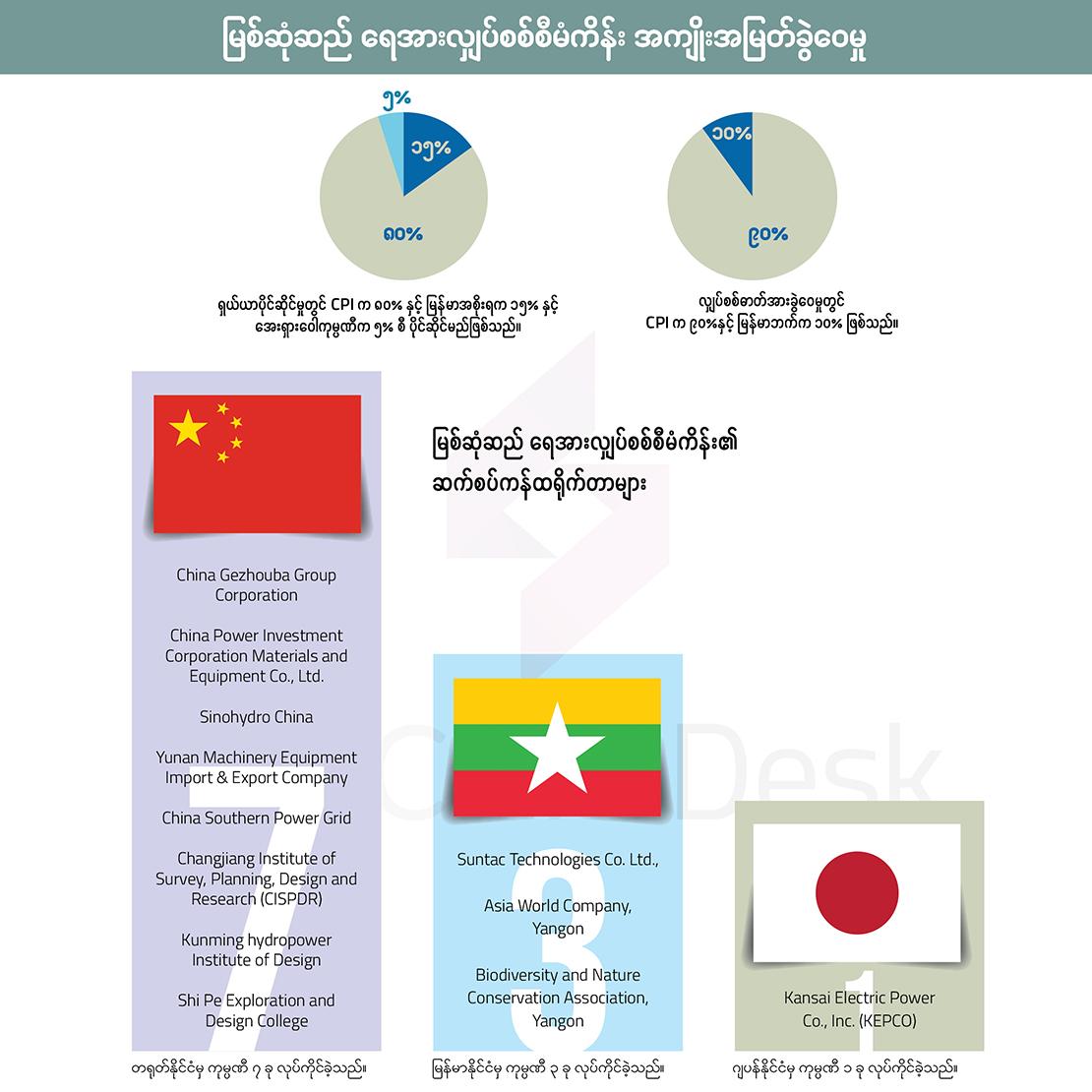 မြစ်ဆုံဆည် ရေအားလျှပ်စစ်စီမံကိန်း အကျိုးအမြတ်ခွဲဝေမှု