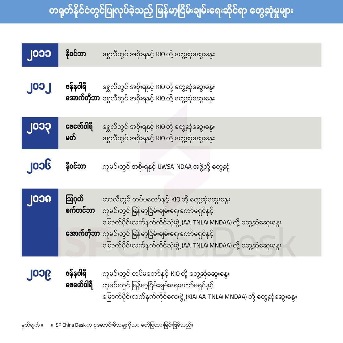 တရုတ်နိုင်ငံတွင်ပြုလုပ်ခဲ့သည့် မြန်မာ့ငြိမ်းချမ်းရေးဆိုင်ရာ တွေ့ဆုံမှုများ