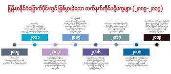 တရုတ်၏အကျိုးစီးပွားထမင်းရည်ပူစည်းကို မနင်းမိအောင်ရှောင်နေရသည့် မြန်မာပြည်တွင်းစစ်