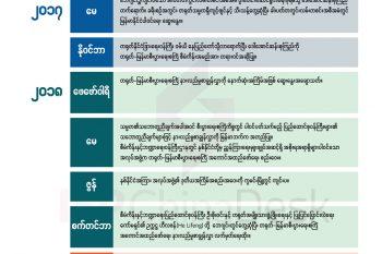တရုတ်-မြန်မာစီးပွားရေးစင်္ကြံ စီမံကိန်းဖြစ်စဉ်
