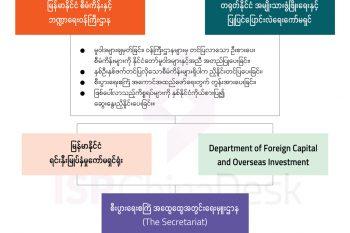 တရုတ်-မြန်မာစီးပွားရေးစင်္ကြံတွင် နှစ်နိုင်ငံကိုယ်စားပြုပါဝင်သူများ