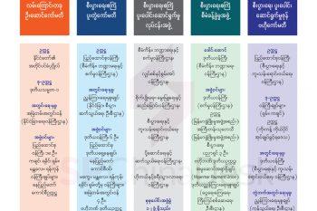 မြန်မာနိုင်ငံဘက်မှ ကော်မတီနှင့် အဖွဲ့အစည်းများ