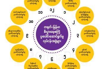 တရုတ်-မြန်မာ စီးပွားရေးစင်္ကြံ ပူးပေါင်းဆောင်ရွက်မှု လုပ်ငန်းအဖွဲ့များ