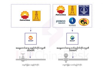 တရုတ်-မြန်မာ ရေနံနှင့် သဘာဝဓာတ်ငွေ့စီမံကိန်း လည်ပတ်ရေးနှင့် စီမံခန့်ခွဲမှုတွင် ပါဝင်နေသော အဖွဲ့အစည်းများ