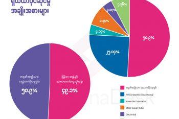 တရုတ်-မြန်မာ ရေနံနှင့် သဘာဝဓာတ်ငွေ့စီမံကိန်း ရှယ်ယာပိုင်ဆိုင်မှုအချိုးအစား