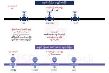 တရုတ်-မြန်မာ ရေနံနှင့် သဘာဝဓာတ်ငွေ့ပိုက်လိုင်းများ၏ အသေးစိတ်အချက်အလက်များ